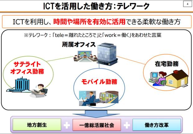 ICT-telework