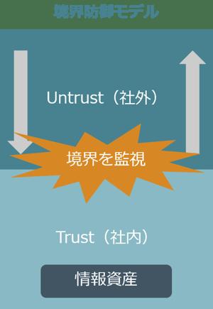 図1_境界防御モデルの概念図