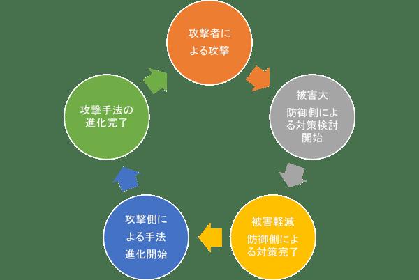 図2_攻撃側と防御側のイタチごっこ