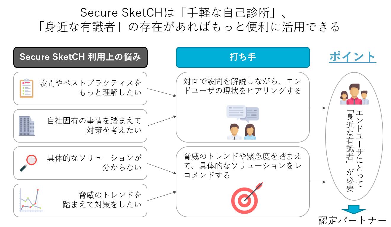 Secure SketCH利用上の悩み2
