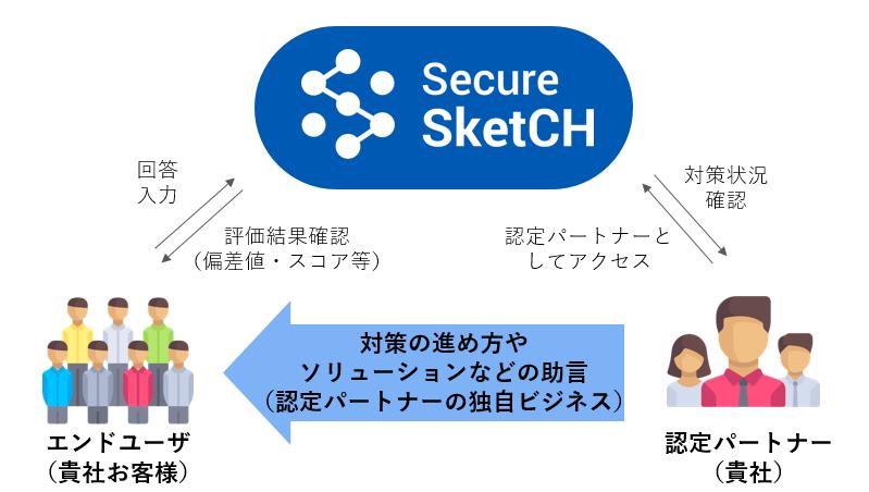 Secure SketCH認定パートナー