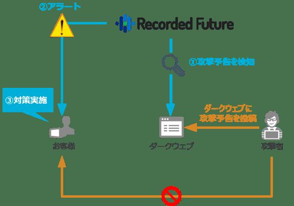 20200130_Recorded-Future-1-2
