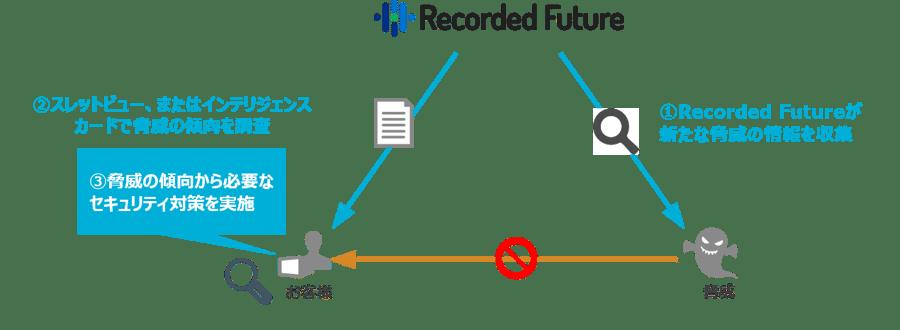 20200130_Recorded-Future-2-1