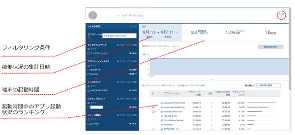 ユーザのアクティビティを可視化_Observe IT