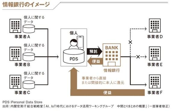 情報銀行のイメージ