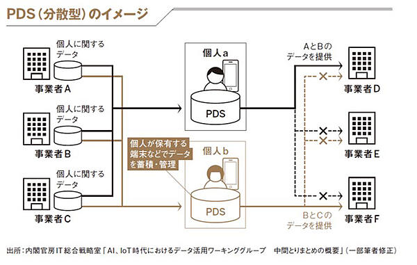 PDSのイメージ1