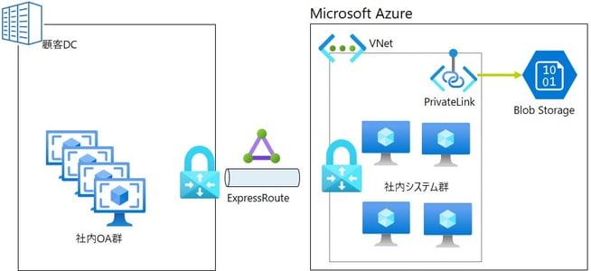 Azure利用企業の例
