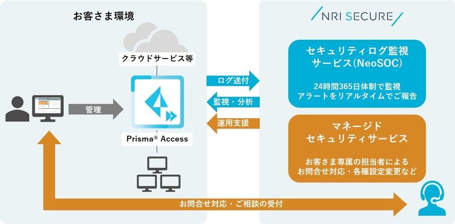 20210716_news_Prisma Access_01