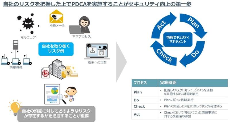 自社のリスクを把握したうえでPDCAを実施することがセキュリティの向上の第一歩