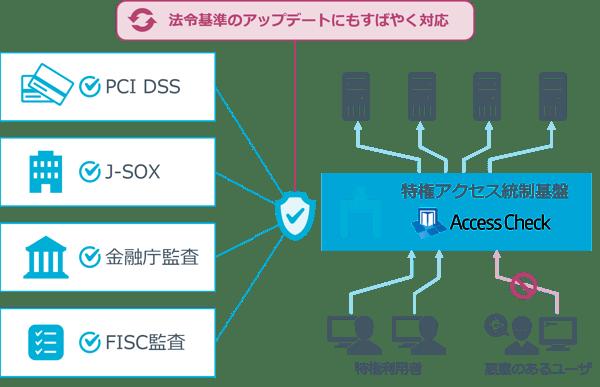 AccessCheck_re_final2