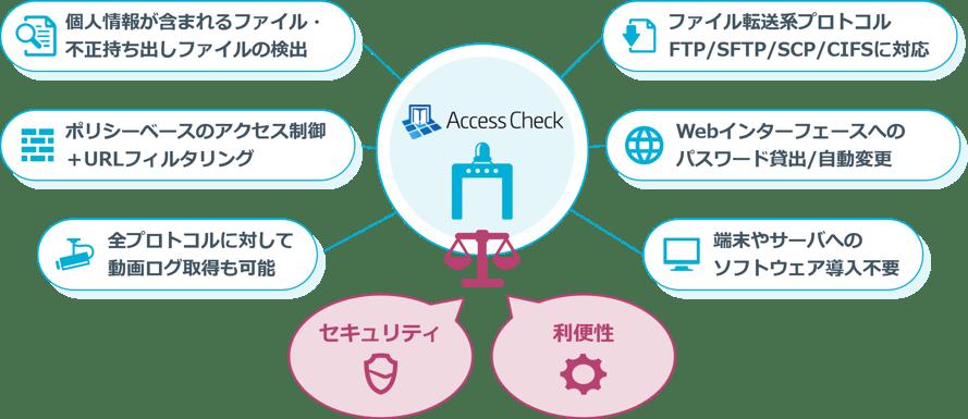 AccessCheck_re_final3