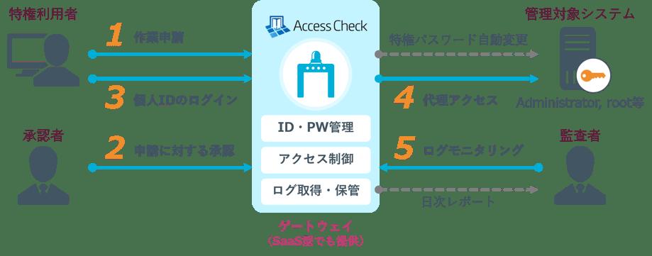 AccessCheck_re_final4