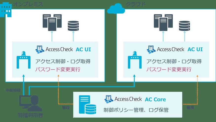 AccessCheck_re_final5
