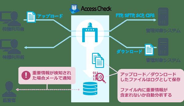 AccessCheck_re_final6