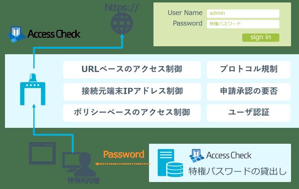 AccessCheck_re_final7
