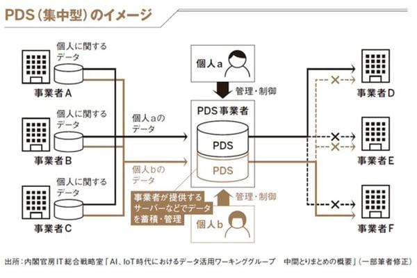 PDSのイメージ2-1