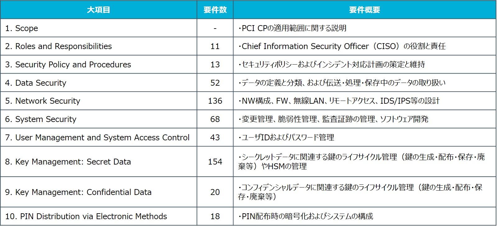 PCI_CP_Logicalの要件概要