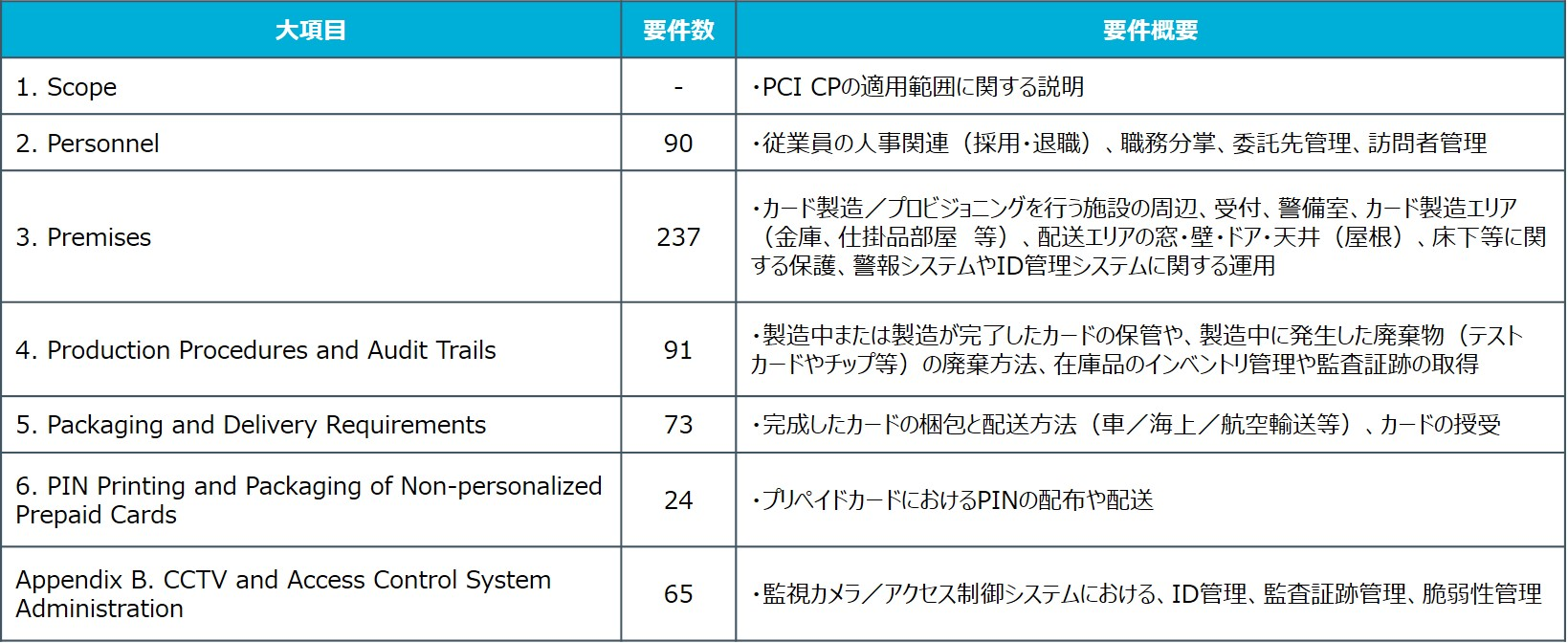 PCI_CP_Physicalの要件概要