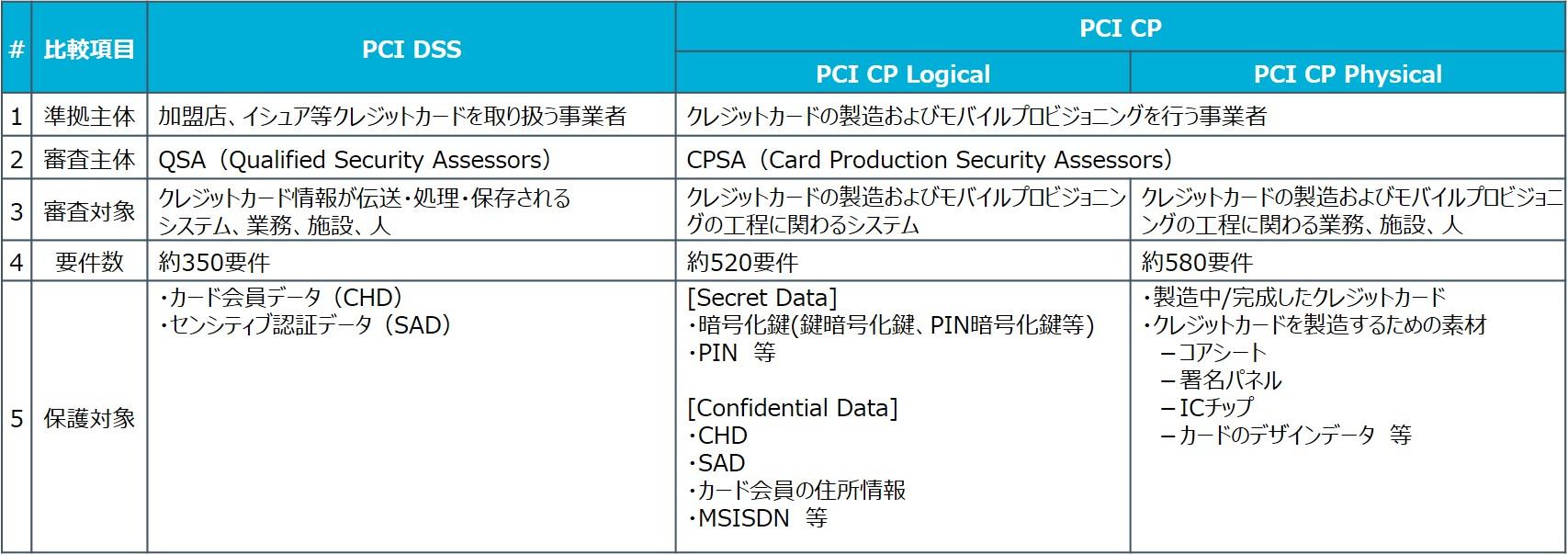 PCI_DSSとの違い