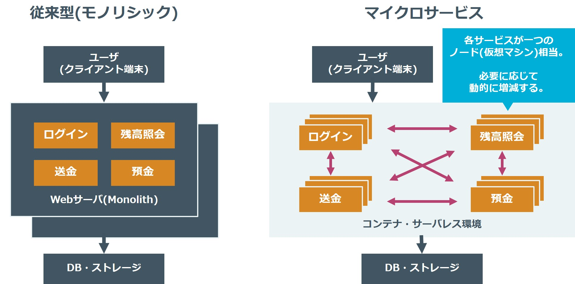 従来型アーキテクチャとマイクロサービスアーキテクチャ