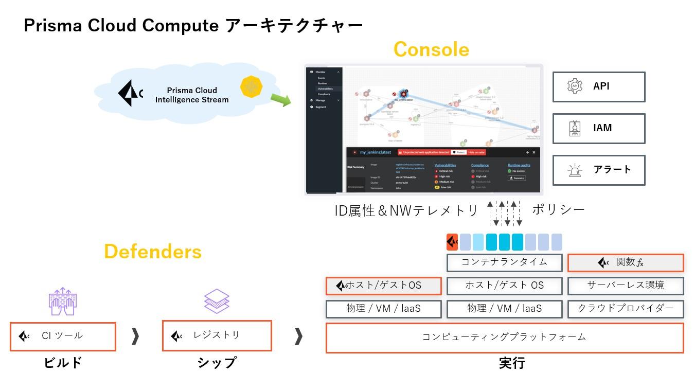 Prisma_Cloudの実装前フェーズ(図左側)へのひろがり