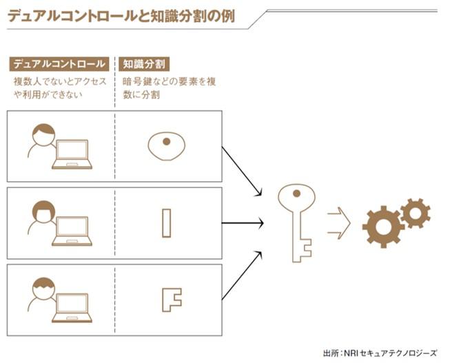 デュアルコントロールと知識分割の例