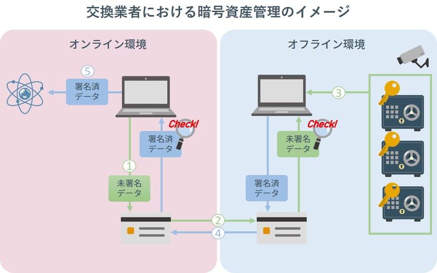 交換業者における暗号資産管理のイメージ