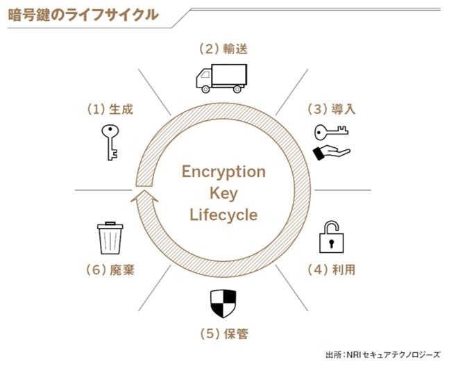 暗号鍵のライフサイクル