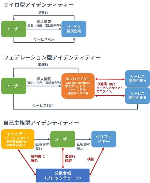 デジタルアイデンティティの3モデル