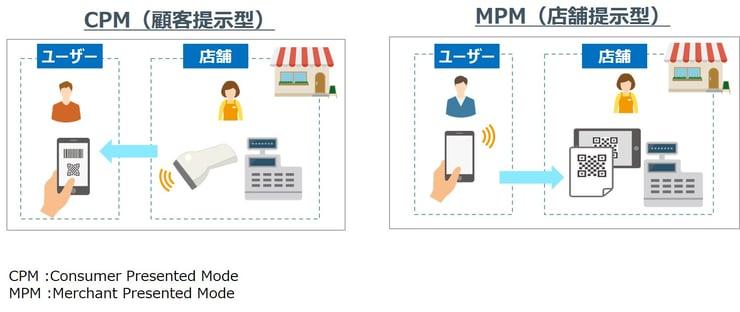QRコード決済は2つの方法に分類される