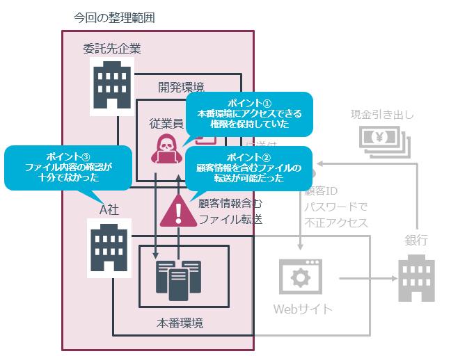 図5本番環境のアクセスに関するポイント