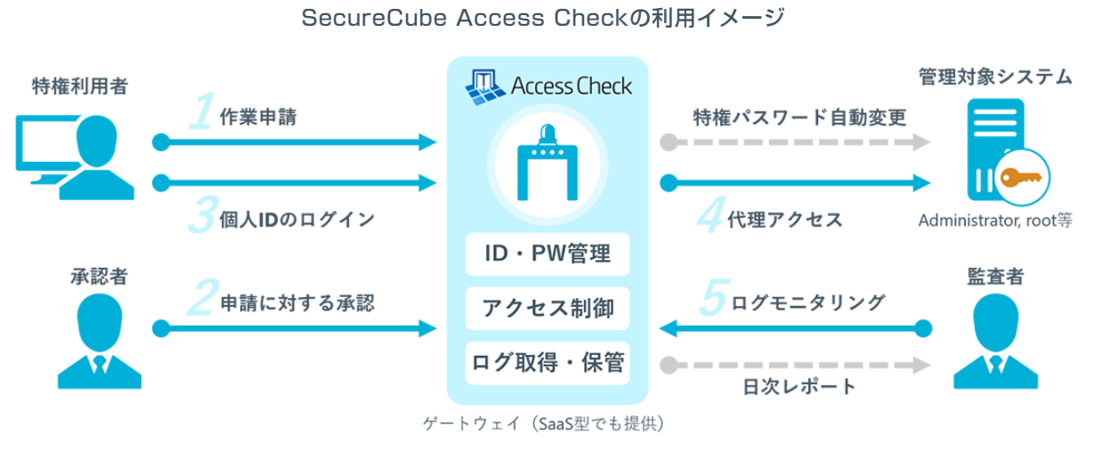 SecureCube_Access_Checkの利用イメージ