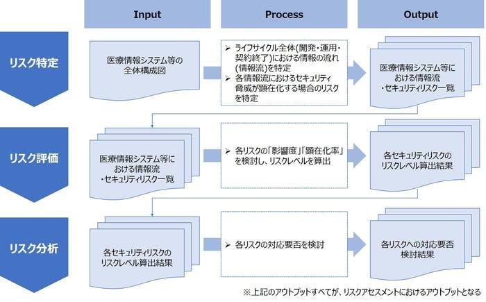 リスクアセスメントにおけるサブプロセス