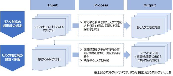 リスク対応におけるサブプロセス