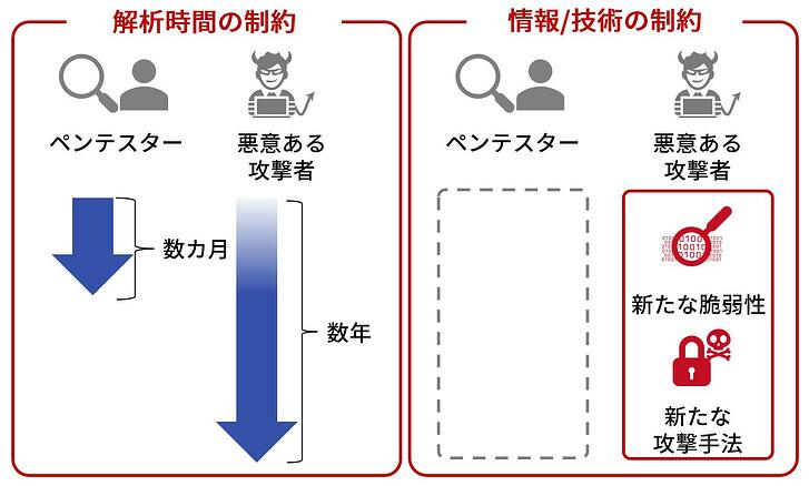 図_解析時間の制約・情報技術の制約