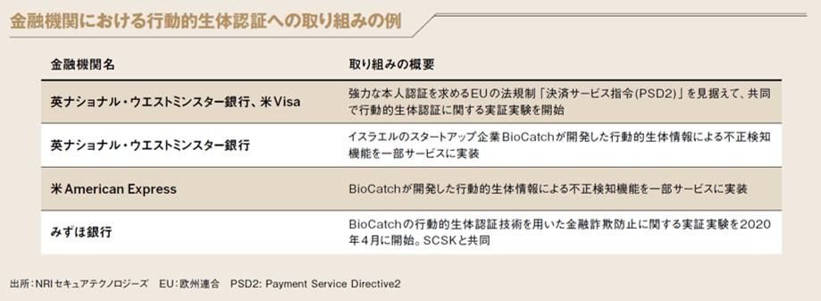 金融機関における行動的生体認証への取り組みの例