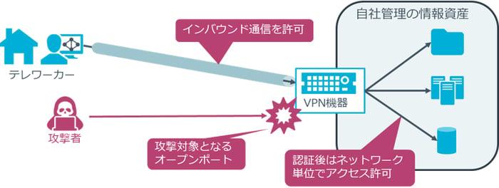 攻撃者に狙われやすいVPN装置のイメージ