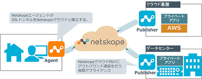 Netskopeを活用したクラウド基盤やデータセンターへのアクセスイメージ