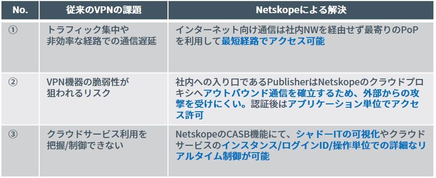 Netskopeを活用した従来のVPN利用時の課題解決