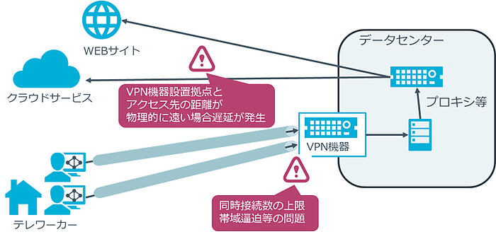 VPN利用時の通信経路