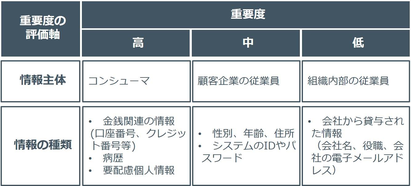 個人情報の重要度の分類例