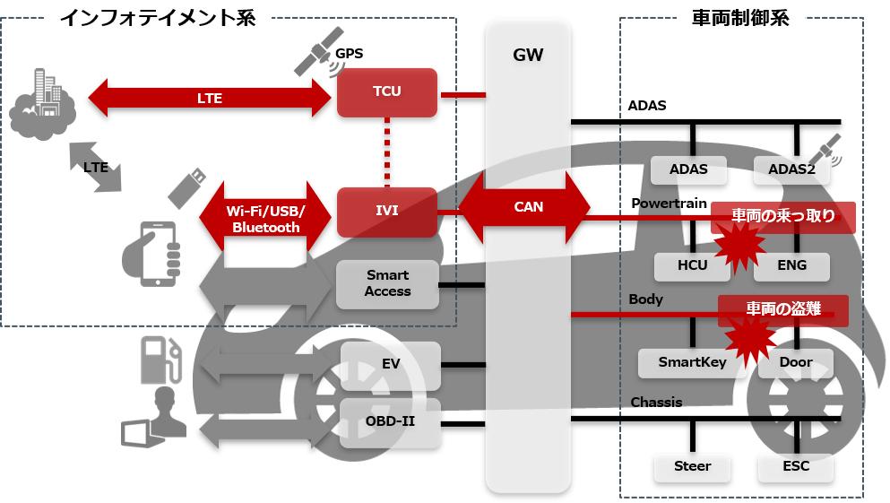 車両への攻撃経路の例