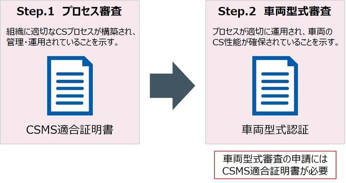 図1_CS法規の型式審査の流れ