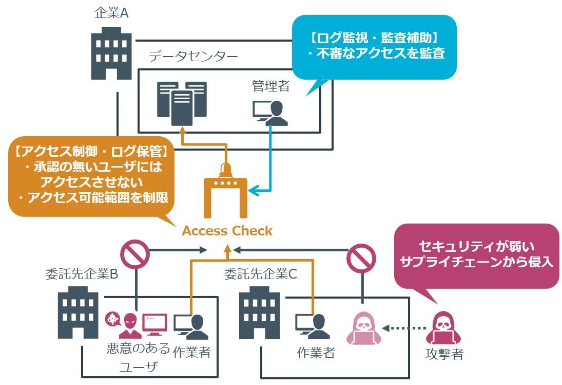 アクセス管理に有効な製品・ソリューション