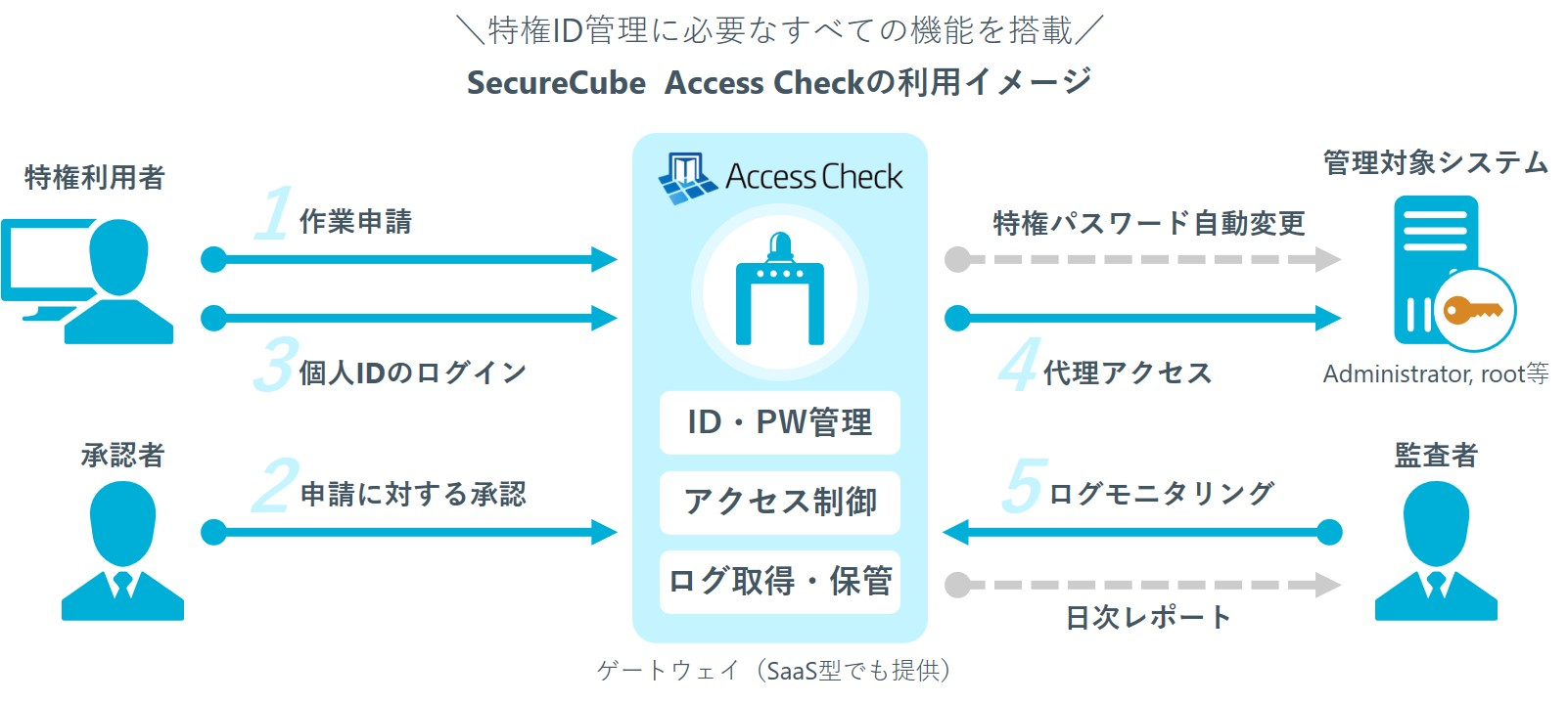 SecureCube  Access Checkの利用イメージ