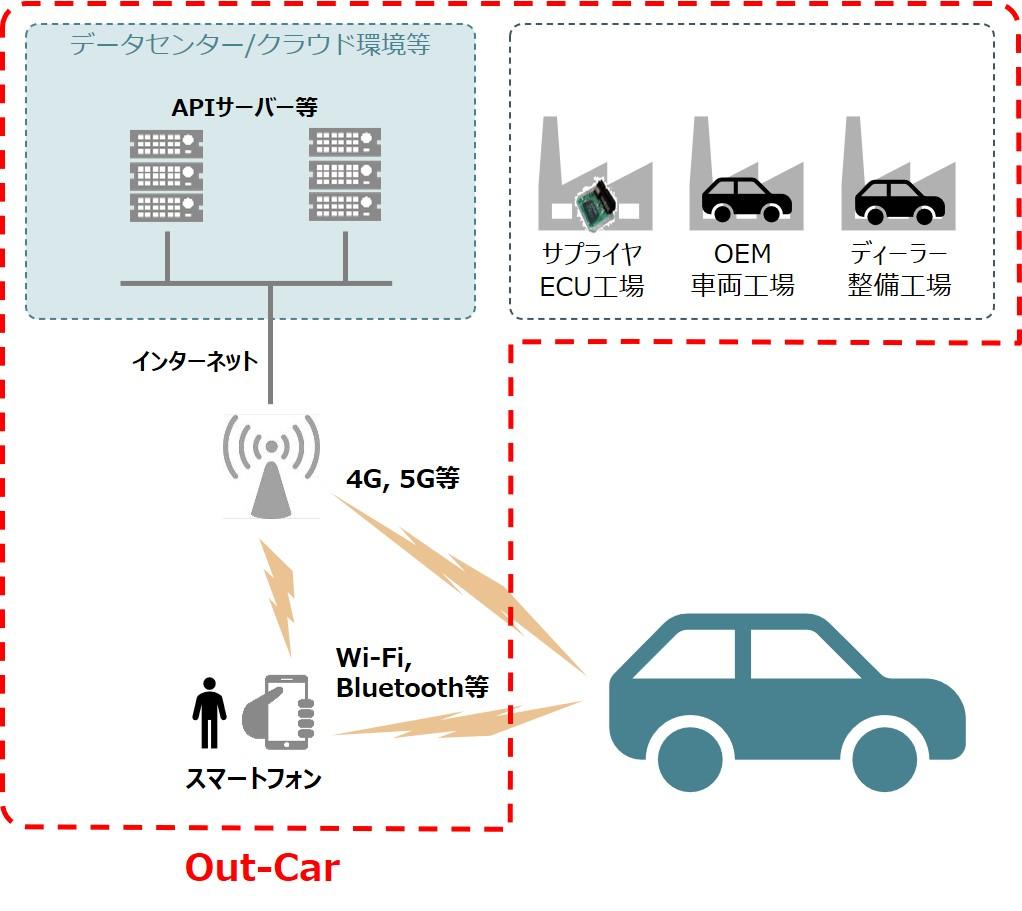 コネクテッドシステムにおけるOut-Car領域の位置づけ
