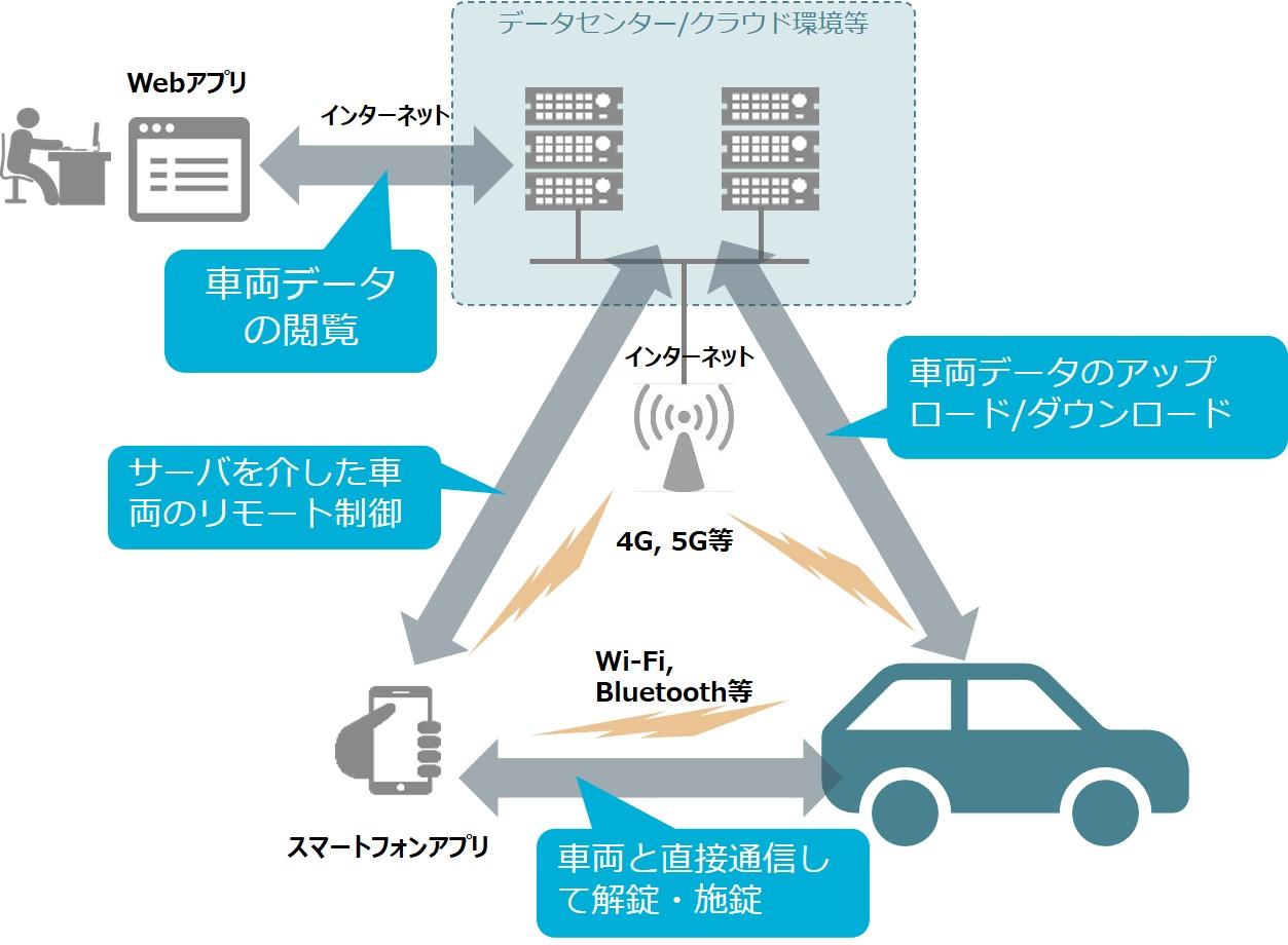 自動車と連携するOut-Carシステムのイメージ
