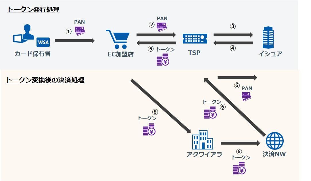 トークンの発行処理とその後の決済処理のイメージ図