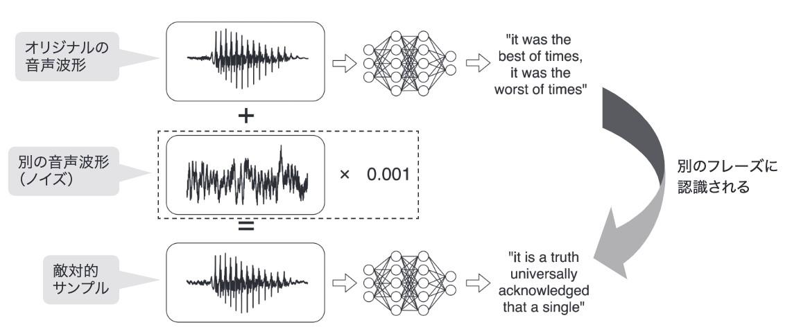 音声認識での敵対的サンプルのイメージ