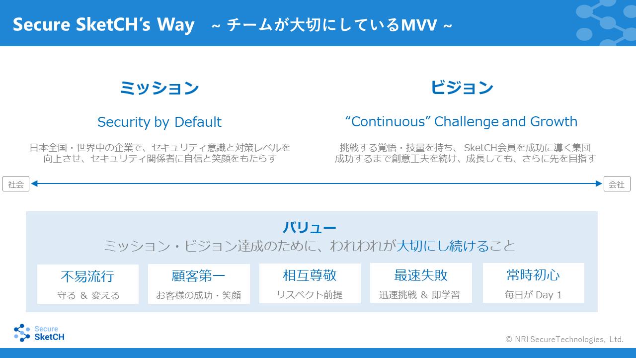 Secure SketCH's-Way-MVV